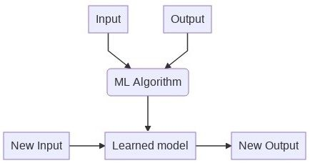 What is ML? part 3